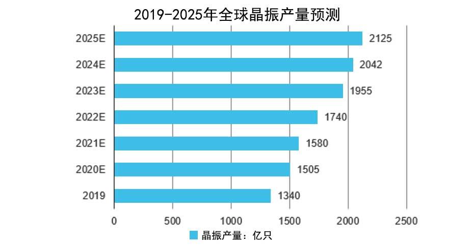 2019-2025年全球晶振产量预测